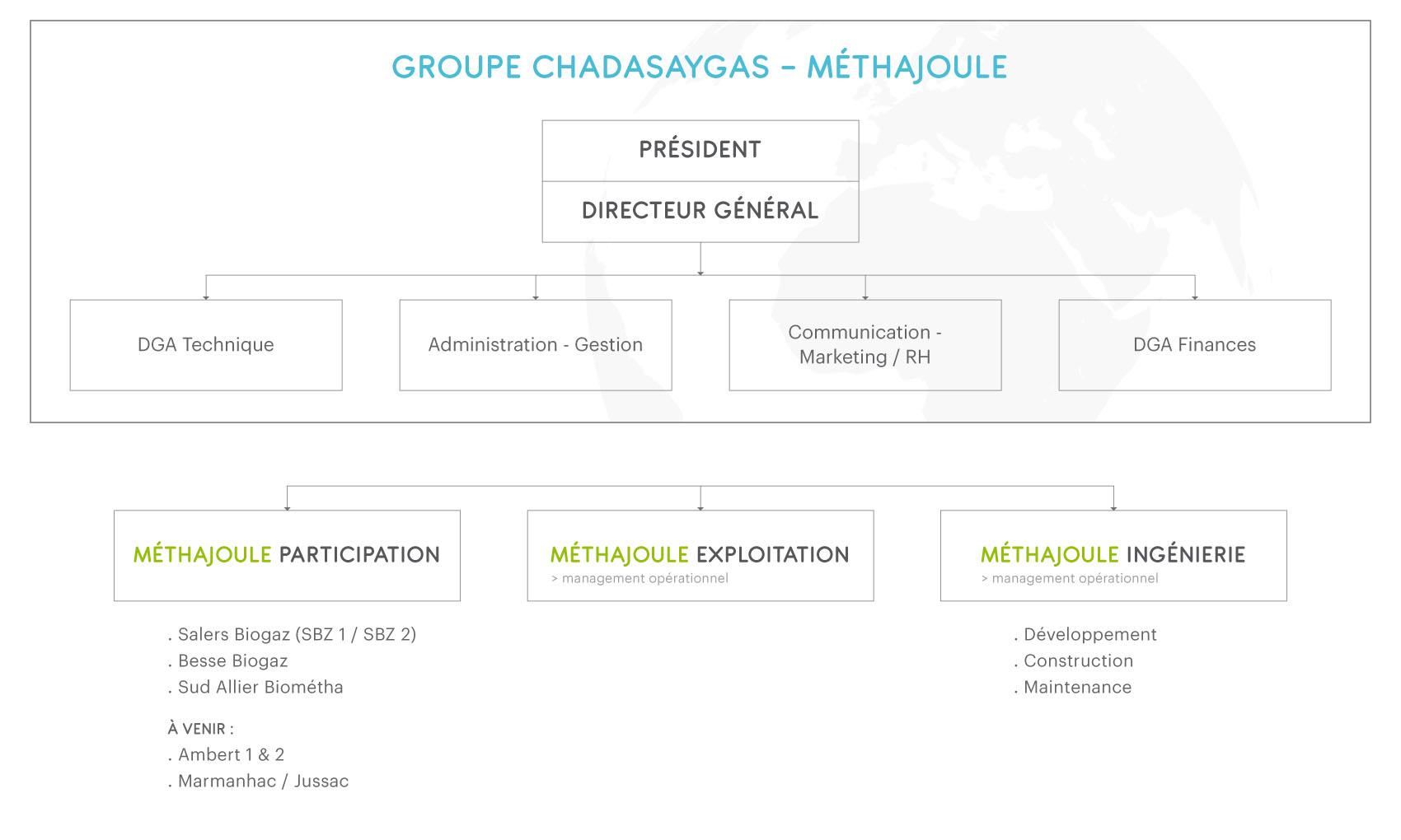 Groupe Chadasaygas - Méthajoule : Gouvernance